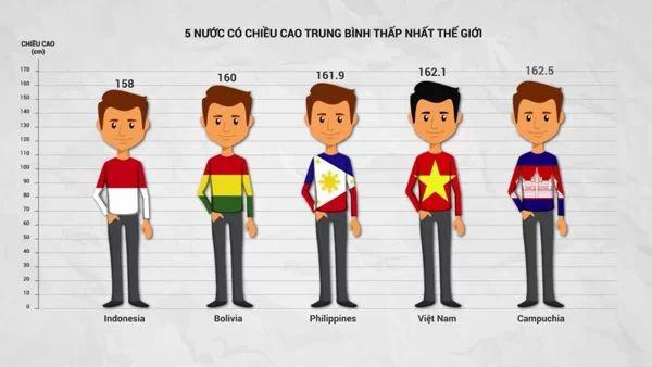 Nam giới Việt Nam có chiều cao khiêm tốn so với thế giới